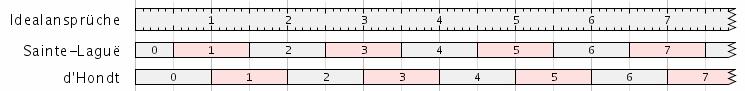 Vergleich Sainte-Laguë/d'Hondt